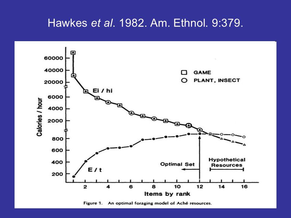 Hawkes et al. 1982. Am. Ethnol. 9:379.