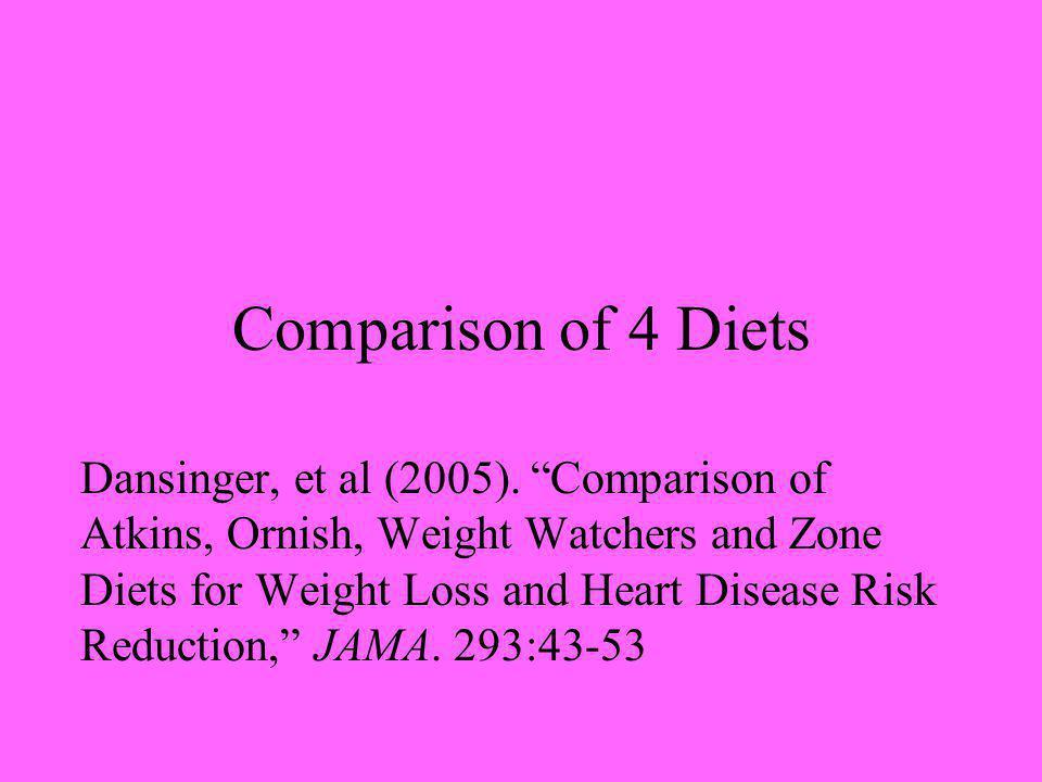 Comparison of 4 Diets Dansinger, et al (2005).