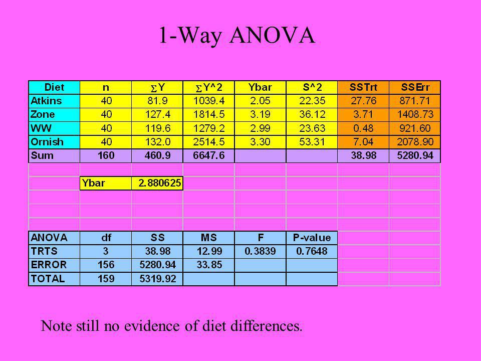 1-Way ANOVA Note still no evidence of diet differences.