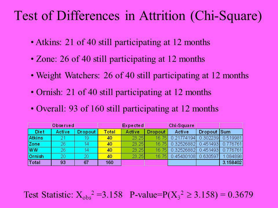 Test of Differences in Attrition (Chi-Square) Atkins: 21 of 40 still participating at 12 months Zone: 26 of 40 still participating at 12 months Weight Watchers: 26 of 40 still participating at 12 months Ornish: 21 of 40 still participating at 12 months Overall: 93 of 160 still participating at 12 months Test Statistic: X obs 2 =3.158 P-value=P(X 3 2 3.158) = 0.3679