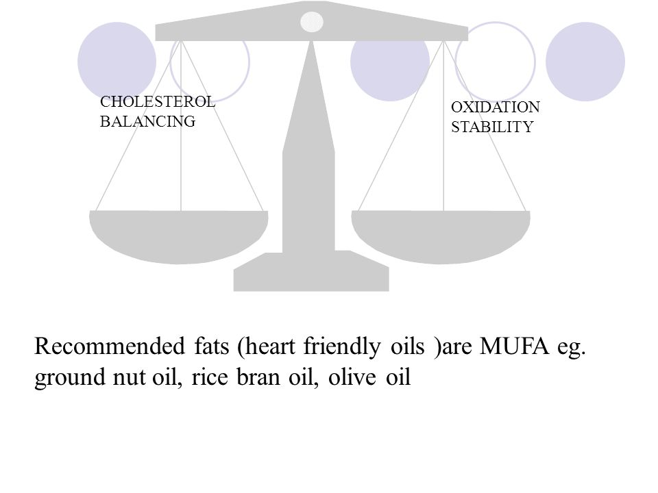 Recommended fats (heart friendly oils )are MUFA eg. ground nut oil, rice bran oil, olive oil CHOLESTEROL BALANCING OXIDATION STABILITY