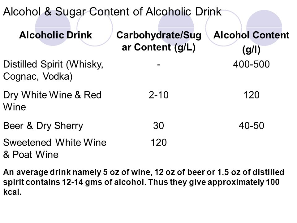 Alcohol & Sugar Content of Alcoholic Drink Alcoholic DrinkCarbohydrate/Sug ar Content (g/L) Alcohol Content (g/l) Distilled Spirit (Whisky, Cognac, Vo