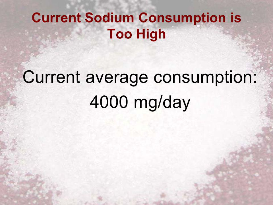 Current Sodium Consumption is Too High Current average consumption: 4000 mg/day