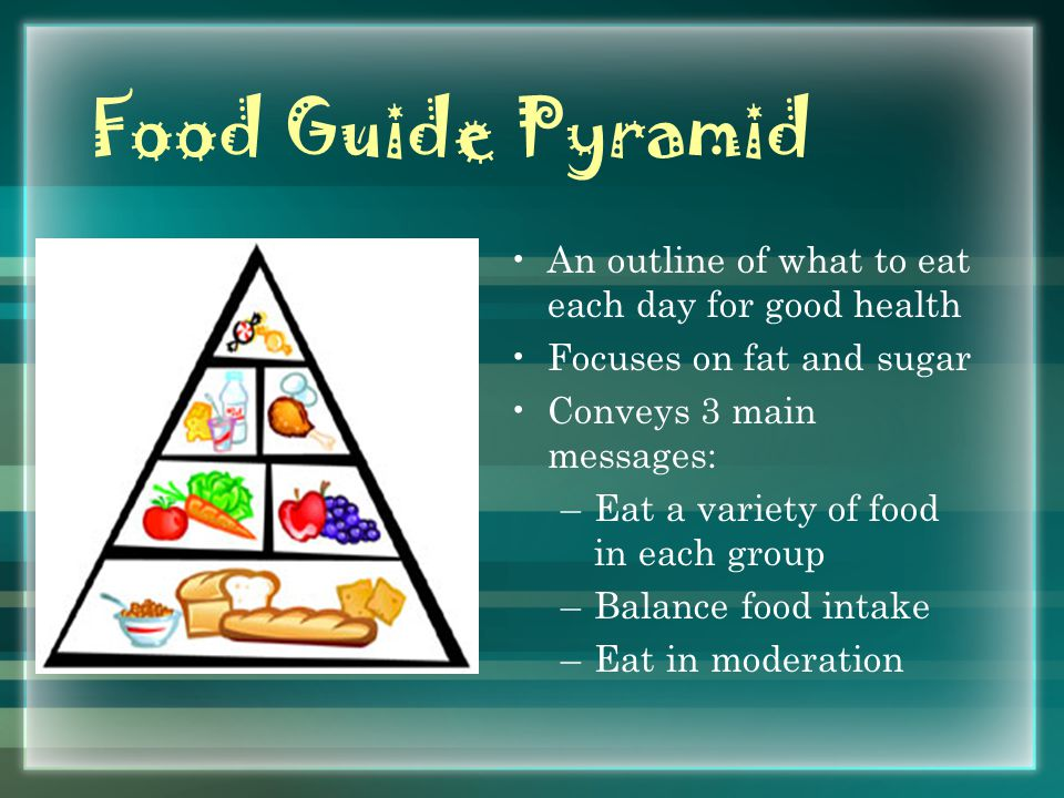 Food Guide Pyramid An outline of what to eat each day for good health Focuses on fat and sugar Conveys 3 main messages: –Eat a variety of food in each group –Balance food intake –Eat in moderation
