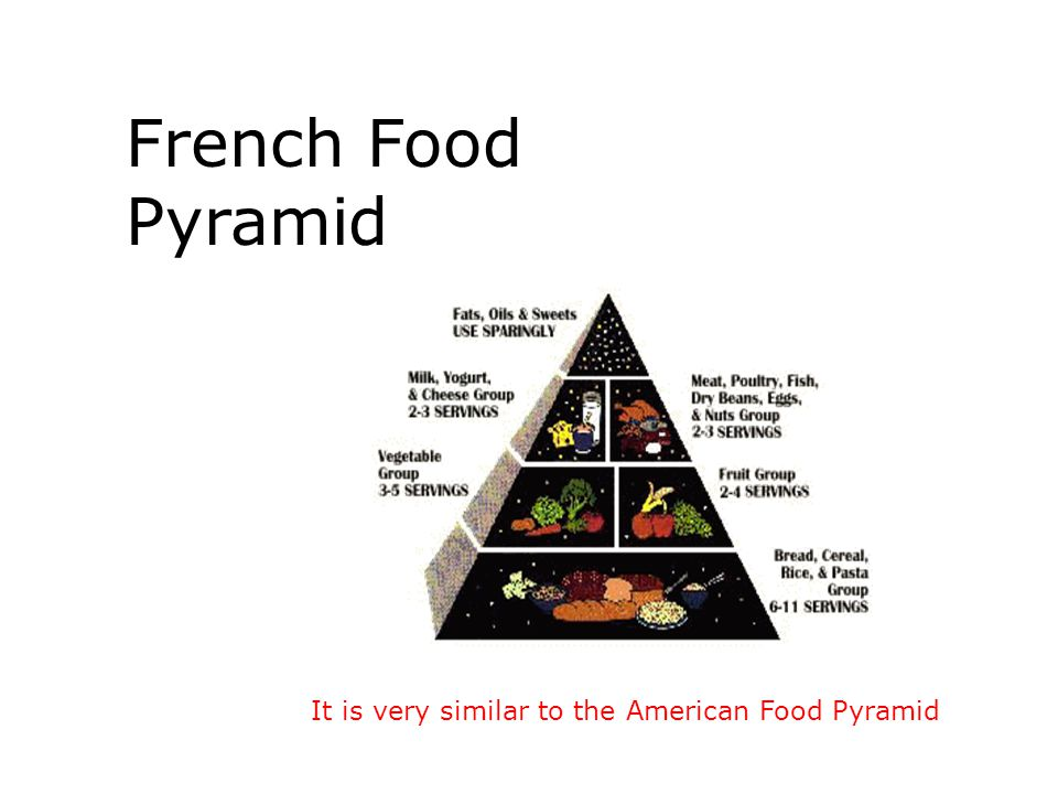 French Food Pyramid It is very similar to the American Food Pyramid