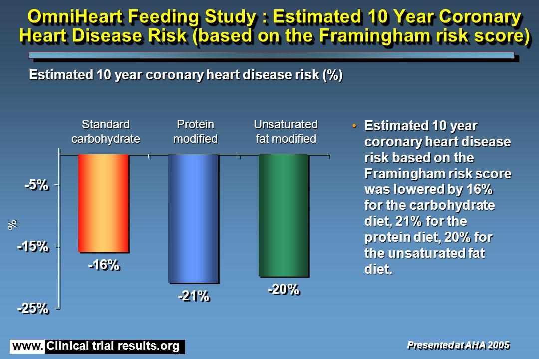 www. Clinical trial results.org OmniHeart Feeding Study : Estimated 10 Year Coronary Heart Disease Risk (based on the Framingham risk score) Estimated
