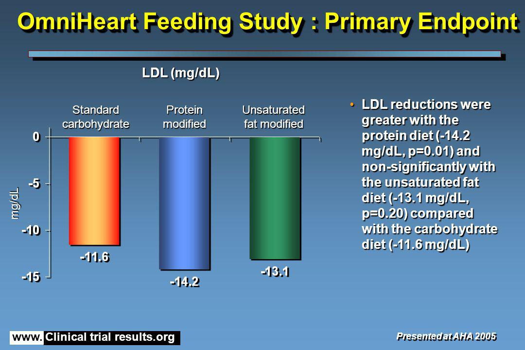 www. Clinical trial results.org OmniHeart Feeding Study : Primary Endpoint LDL (mg/dL) Presented at AHA 2005 LDL reductions were greater with the prot