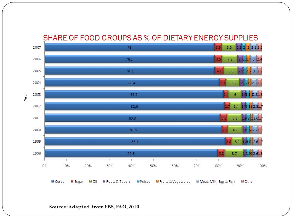 SHARE OF FOOD GROUPS AS % OF DIETARY ENERGY SUPPLIES Source: Adapted from FBS, FAO, 2010