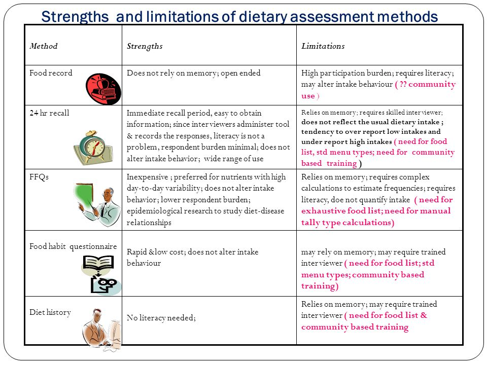 Strengths and limitations of dietary assessment methods Relies on memory; may require trained interviewer ( need for food list & community based training No literacy needed; Diet history may rely on memory; may require trained interviewer ( need for food list; std menu types; community based training) Rapid &low cost; does not alter intake behaviour Food habit questionnaire Relies on memory; requires complex calculations to estimate frequencies; requires literacy, doe not quantify intake ( need for exhaustive food list; need for manual tally type calculations) Inexpensive ; preferred for nutrients with high day-to-day variability; does not alter intake behavior; lower respondent burden; epidemiological research to study diet-disease relationships FFQs Relies on memory; requires skilled interviewer; does not reflect the usual dietary intake ; tendency to over report low intakes and under report high intakes ( need for food list, std menu types; need for community based training ) Immediate recall period, easy to obtain information; since interviewers administer tool & records the responses, literacy is not a problem, respondent burden minimal; does not alter intake behavior; wide range of use 24 hr recall High participation burden; requires literacy; may alter intake behaviour ( .