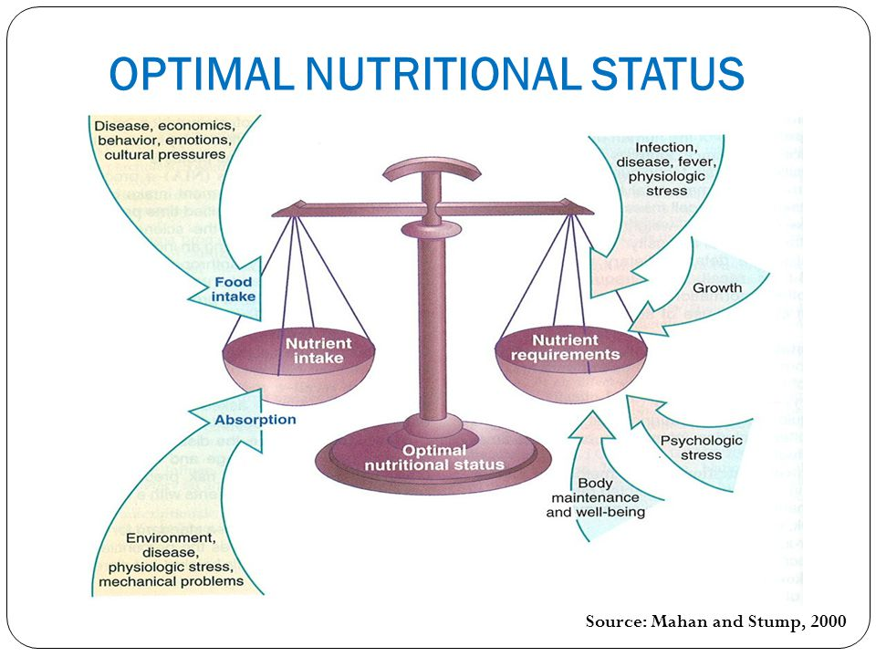 OPTIMAL NUTRITIONAL STATUS Source: Mahan and Stump, 2000