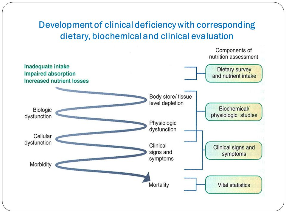 Development of clinical deficiency with corresponding dietary, biochemical and clinical evaluation