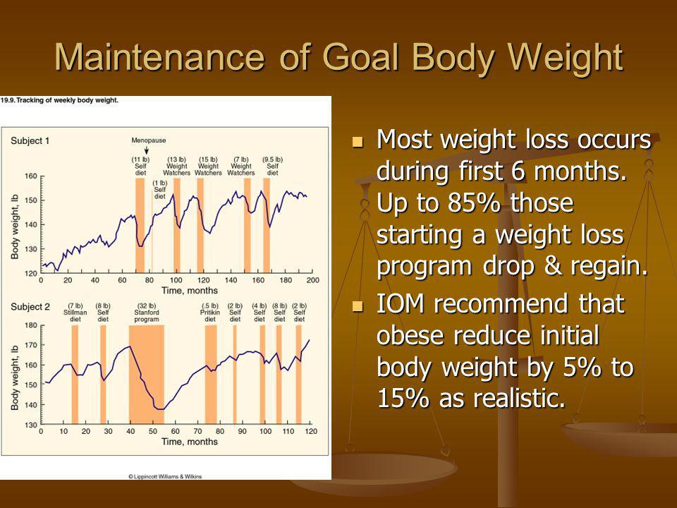 Maintenance of Goal Body Weight Most weight loss occurs during first 6 months. Up to 85% those starting a weight loss program drop & regain. IOM recom