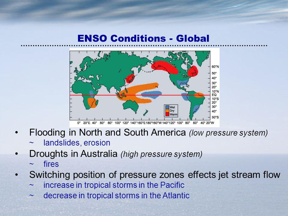 Flooding in North and South America (low pressure system) ~landslides, erosion Droughts in Australia (high pressure system) ~fires Switching position