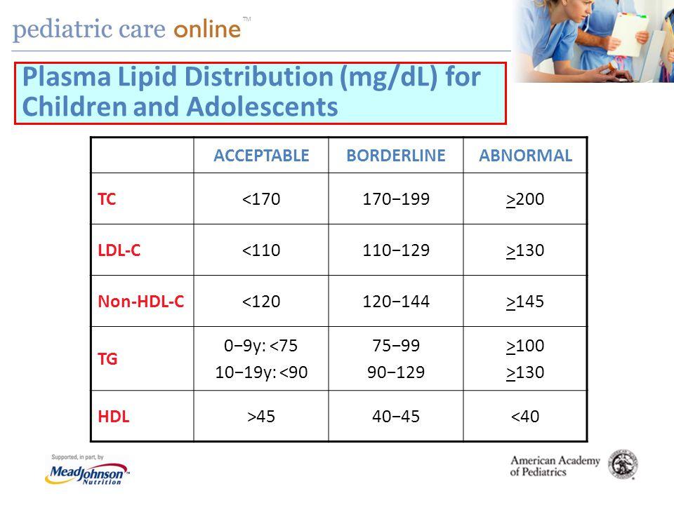 TM ACCEPTABLEBORDERLINEABNORMAL TC<170170199>200 LDL-C<110110129>130 Non-HDL-C<120120144>145 TG 09y: <75 1019y: <90 7599 90129 >100 >130 HDL>454045<40 Plasma Lipid Distribution (mg/dL) for Children and Adolescents