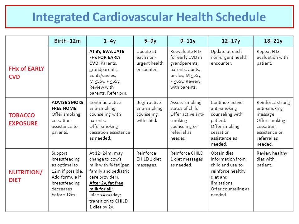 TM Birth–12m1–4y5–9y9–11y12–17y18–21y FHx of EARLY CVD AT 3Y, EVALUATE FHx FOR EARLY CVD: Parents, grandparents, aunts/uncles, M <55y, F <65y.