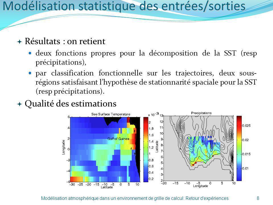Modélisation statistique des entrées/sorties Résultats : on retient deux fonctions propres pour la décomposition de la SST (resp précipitations), par