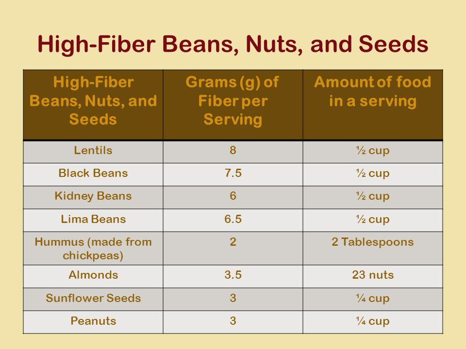 High-Fiber Beans, Nuts, and Seeds Grams (g) of Fiber per Serving Amount of food in a serving Lentils8½ cup Black Beans7.5½ cup Kidney Beans6½ cup Lima Beans6.5½ cup Hummus (made from chickpeas) 22 Tablespoons Almonds3.523 nuts Sunflower Seeds3¼ cup Peanuts3¼ cup