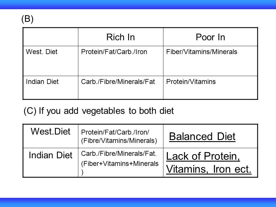 Rich InPoor In West. DietProtein/Fat/Carb./IronFiber/Vitamins/Minerals Indian DietCarb./Fibre/Minerals/FatProtein/Vitamins West.Diet Protein/Fat/Carb.