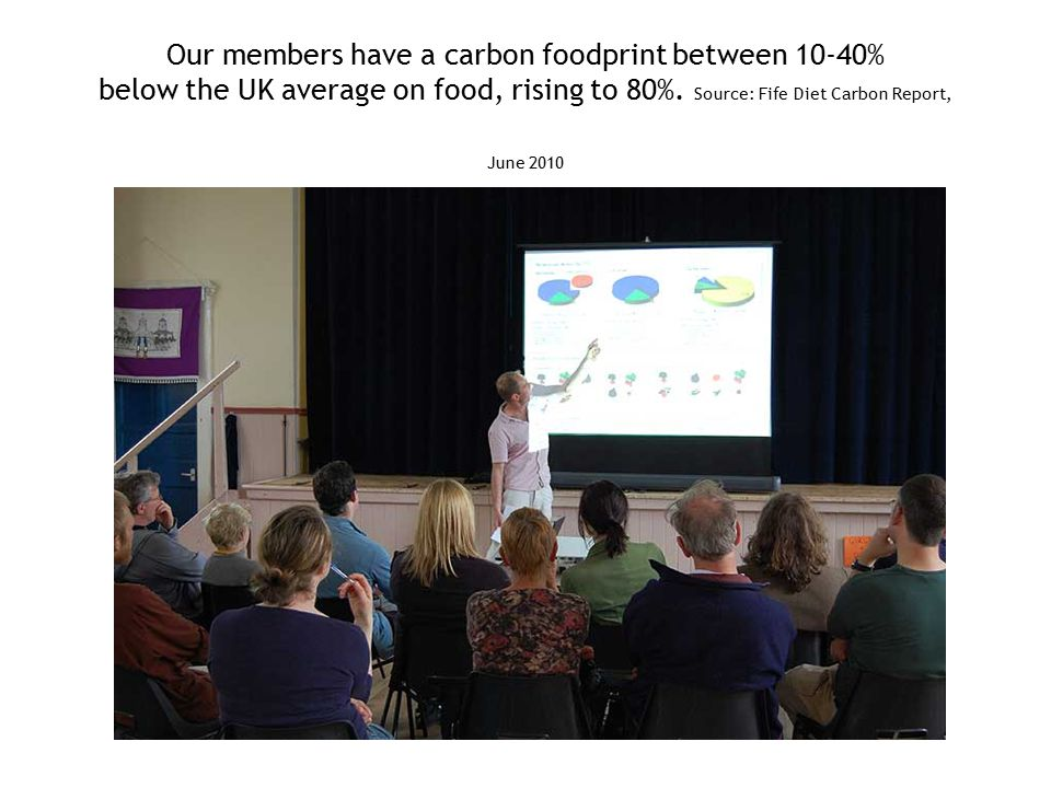 Our members have a carbon foodprint between 10-40% below the UK average on food, rising to 80%.