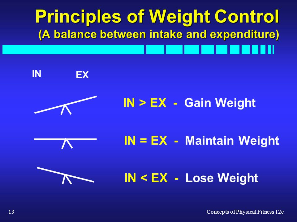 13Concepts of Physical Fitness 12e Principles of Weight Control (A balance between intake and expenditure) EX IN IN > EX -Gain Weight IN = EX -Maintai