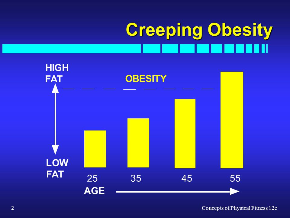 2Concepts of Physical Fitness 12e Creeping Obesity OBESITY AGE HIGH FAT LOW FAT 25 35 45 55