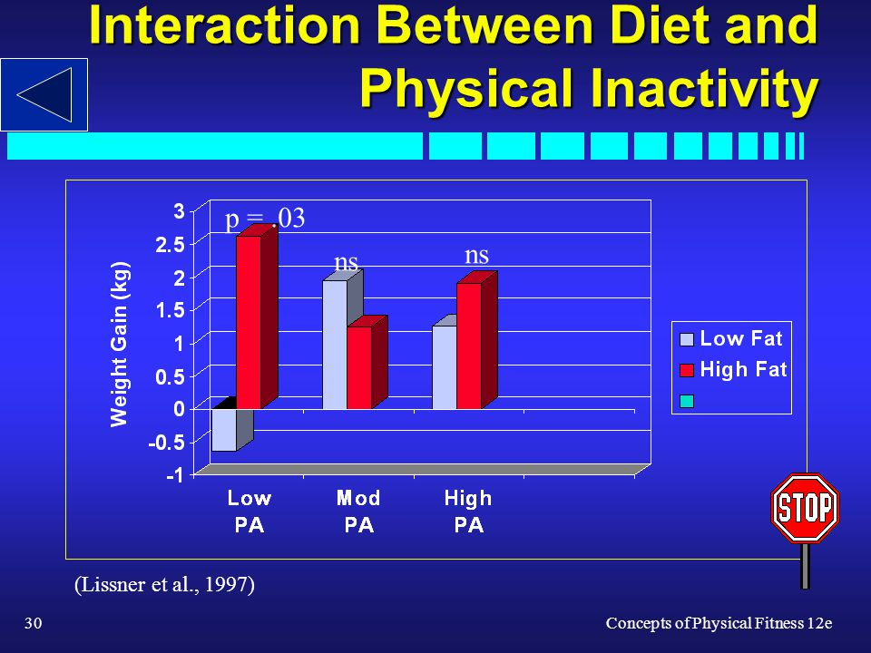 30Concepts of Physical Fitness 12e Interaction Between Diet and Physical Inactivity ns p =.03 (Lissner et al., 1997)