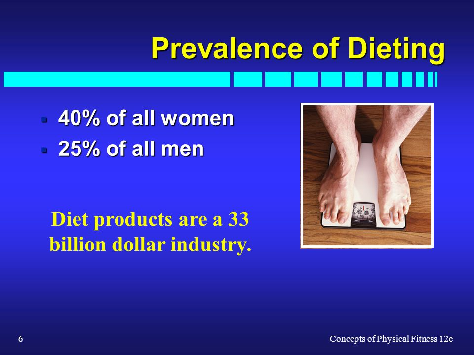 6Concepts of Physical Fitness 12e Prevalence of Dieting 40% of all women 40% of all women 25% of all men 25% of all men Diet products are a 33 billion dollar industry.