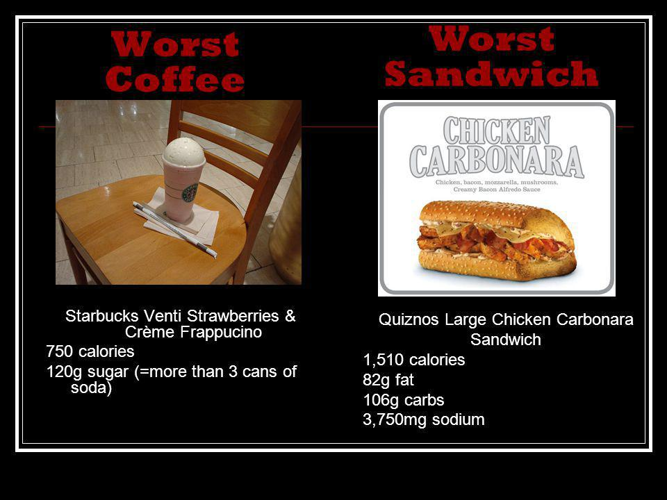 Worst Coffee Starbucks Venti Strawberries & Crème Frappucino 750 calories 120g sugar (=more than 3 cans of soda) Quiznos Large Chicken Carbonara Sandwich 1,510 calories 82g fat 106g carbs 3,750mg sodium Worst Sandwich