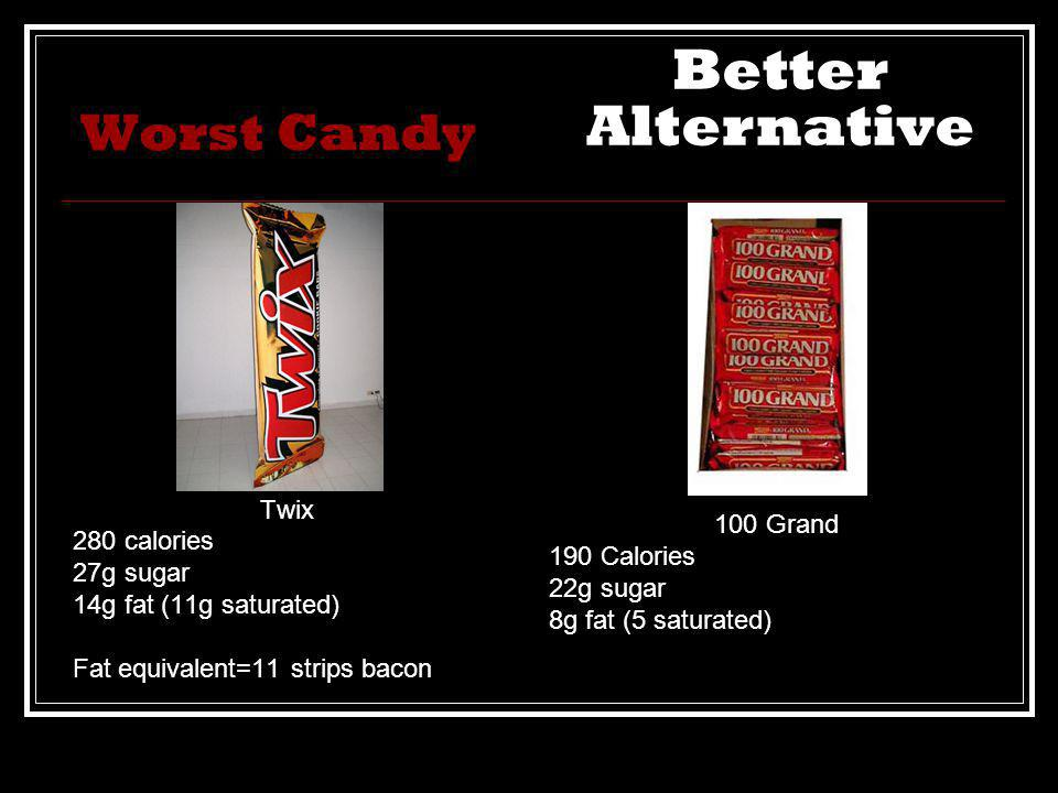 Worst Candy Twix 280 calories 27g sugar 14g fat (11g saturated) Fat equivalent=11 strips bacon 100 Grand 190 Calories 22g sugar 8g fat (5 saturated) Better Alternative
