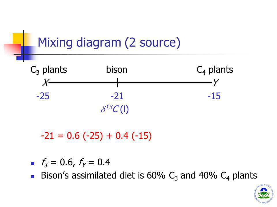 Mixing diagram (2 source) C 3 plants bisonC 4 plants X Y -25 -21 -15 13 C ( l ) -21 = 0.6 (-25) + 0.4 (-15) f X = 0.6, f Y = 0.4 Bisons assimilated di