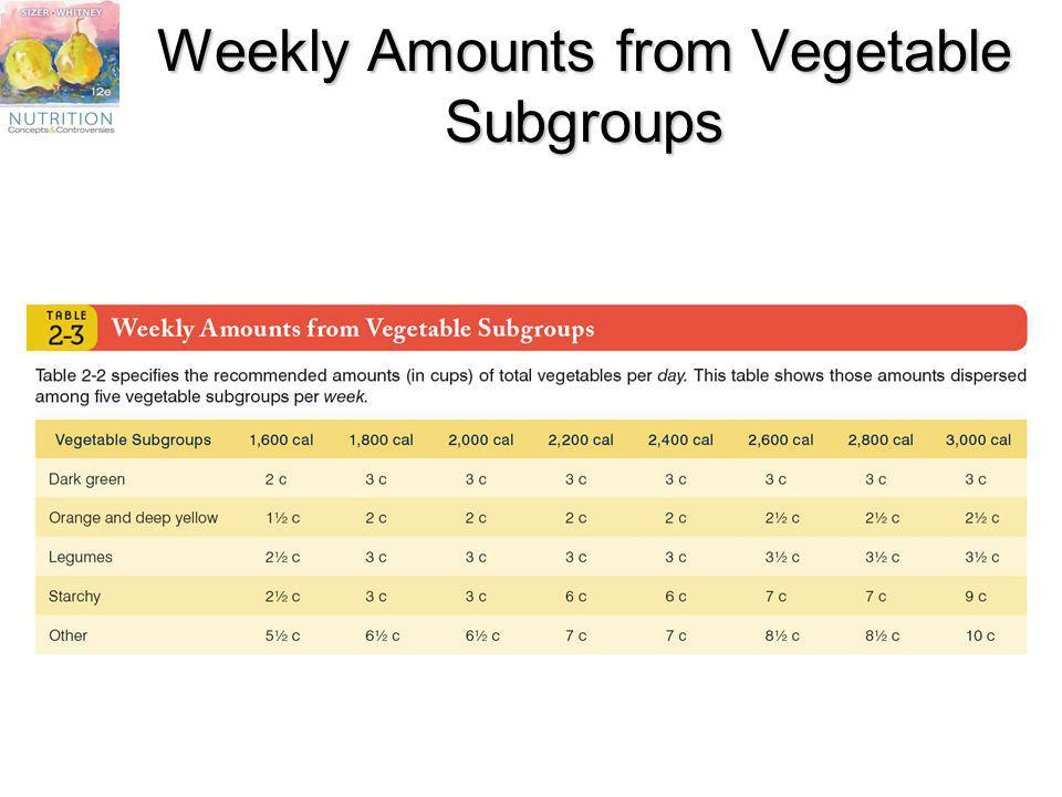 Weekly Amounts from Vegetable Subgroups