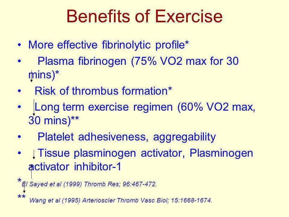 Benefits of Exercise More effective fibrinolytic profile* Plasma fibrinogen (75% VO2 max for 30 mins)* Risk of thrombus formation* Long term exercise regimen (60% VO2 max, 30 mins)** Platelet adhesiveness, aggregability Tissue plasminogen activator, Plasminogen activator inhibitor-1 * El Sayed et al (1999) Thromb Res; 96:467-472.