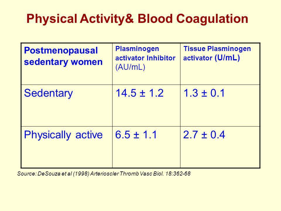 Postmenopausal sedentary women Plasminogen activator Inhibitor (AU/mL) Tissue Plasminogen activator (U/mL) Sedentary14.5 ± 1.21.3 ± 0.1 Physically active6.5 ± 1.12.7 ± 0.4 Source: DeSouza et al (1998) Arterioscler Thromb Vasc Biol.