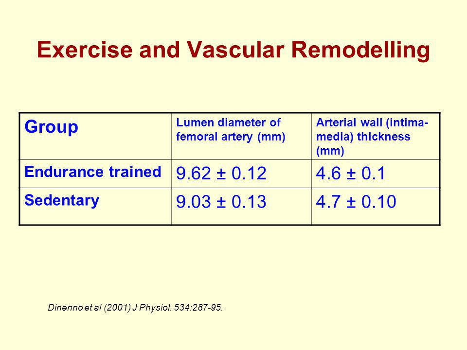 Exercise and Vascular Remodelling Group Lumen diameter of femoral artery (mm) Arterial wall (intima- media) thickness (mm) Endurance trained 9.62 ± 0.124.6 ± 0.1 Sedentary 9.03 ± 0.134.7 ± 0.10 Dinenno et al (2001) J Physiol.