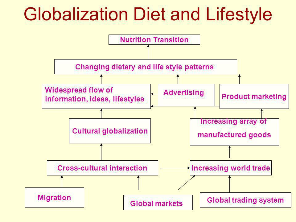 Globalization Diet and Lifestyle Global markets Global trading system Cultural globalization Migration Cross-cultural interactionIncreasing world trade Increasing array of manufactured goods Widespread flow of information, ideas, lifestyles Product marketing Advertising Changing dietary and life style patterns Nutrition Transition