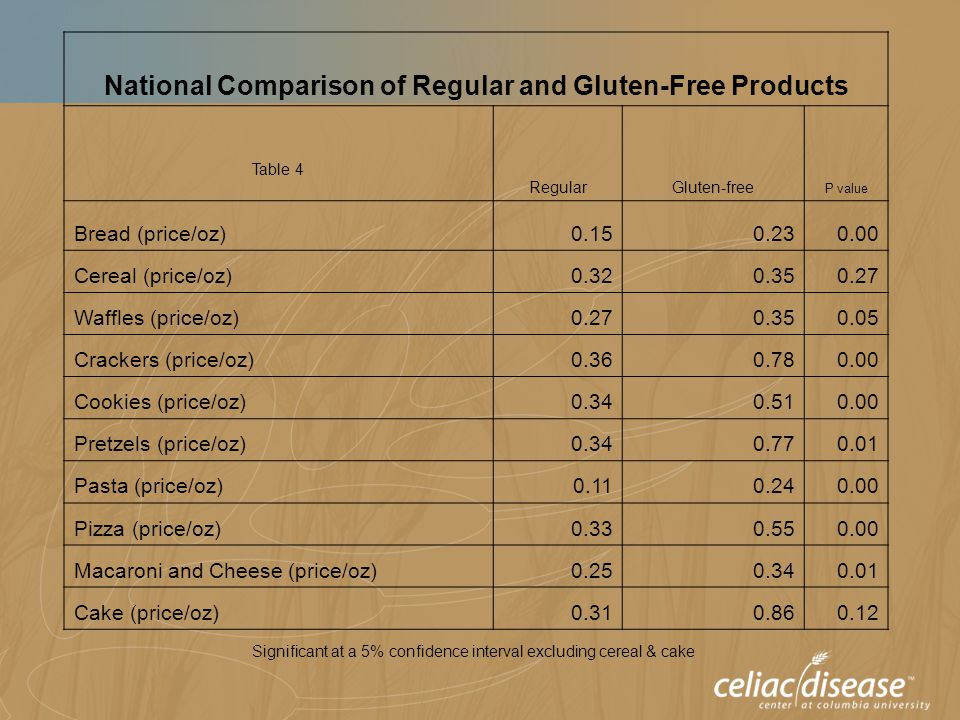 Table 4 National Comparison of Regular and Gluten-Free Products RegularGluten-free P value Bread (price/oz)0.150.230.00 Cereal (price/oz)0.320.350.27 Waffles (price/oz)0.270.350.05 Crackers (price/oz)0.360.780.00 Cookies (price/oz)0.340.510.00 Pretzels (price/oz)0.340.770.01 Pasta (price/oz)0.110.240.00 Pizza (price/oz)0.330.550.00 Macaroni and Cheese (price/oz)0.250.340.01 Cake (price/oz)0.310.860.12 Significant at a 5% confidence interval excluding cereal & cake