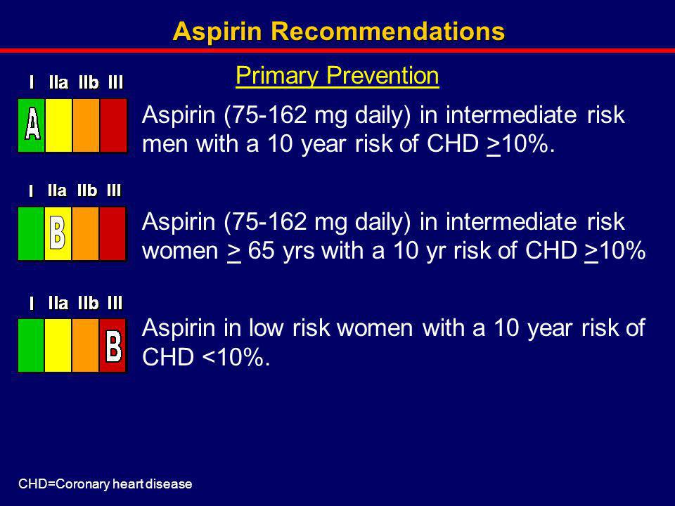 Aspirin Recommendations (Continued) Aspirin (75-325 mg daily) in those with known CHD or carotid artery or leg artery narrowings due to plaque.