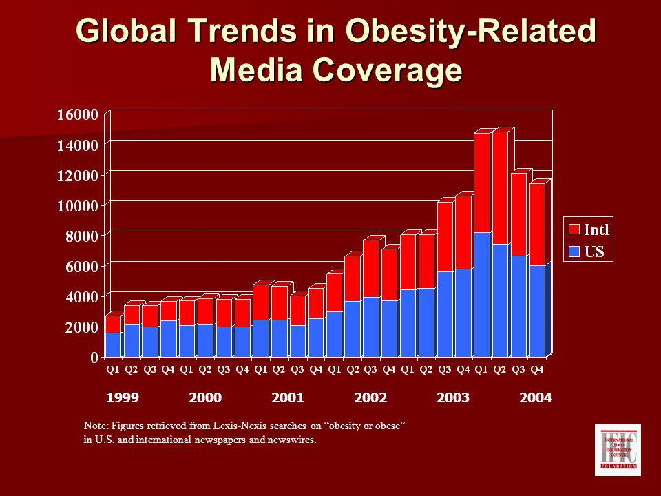Global Trends in Obesity-Related Media Coverage Note: Figures retrieved from Lexis-Nexis searches on obesity or obese in U.S.