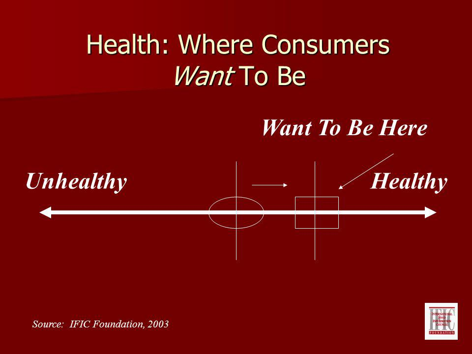 Health: Where Consumers Want To Be UnhealthyHealthy Want To Be Here Source: IFIC Foundation, 2003