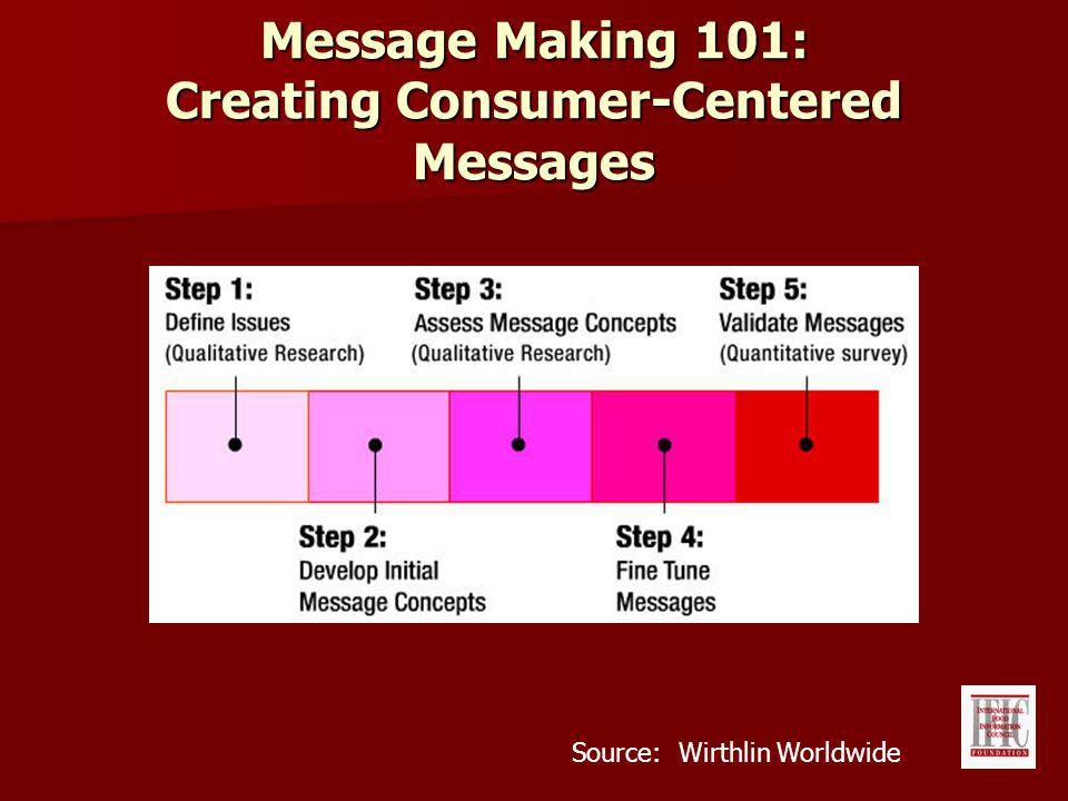 Message Making 101: Creating Consumer-Centered Messages Message Development Model Source: Wirthlin Worldwide