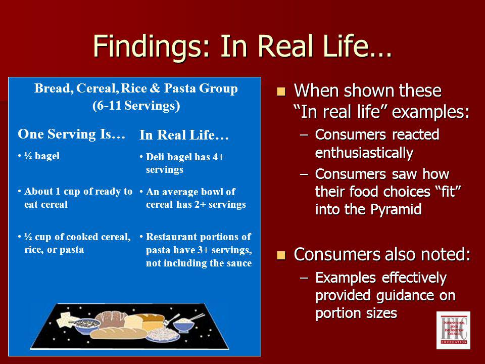 Findings: In Real Life… When shown these In real life examples: When shown these In real life examples: –Consumers reacted enthusiastically –Consumers saw how their food choices fit into the Pyramid Consumers also noted: Consumers also noted: –Examples effectively provided guidance on portion sizes One Serving Is… ½ bagel About 1 cup of ready to eat cereal ½ cup of cooked cereal, rice, or pasta In Real Life… Deli bagel has 4+ servings An average bowl of cereal has 2+ servings Restaurant portions of pasta have 3+ servings, not including the sauce Bread, Cereal, Rice & Pasta Group (6-11 Servings )