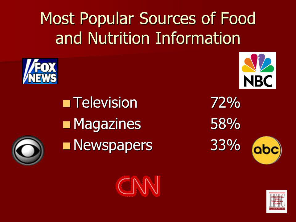 Most Popular Sources of Food and Nutrition Information Television72% Television72% Magazines58% Magazines58% Newspapers33% Newspapers33%