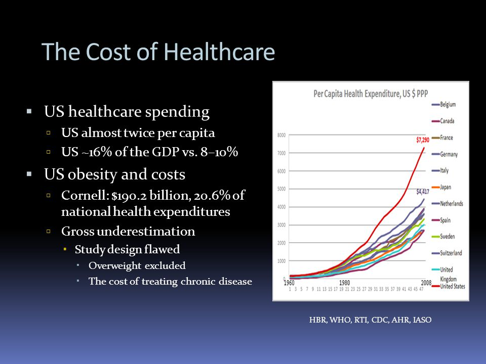 The Cost of Healthcare US healthcare spending US almost twice per capita US ~16% of the GDP vs.