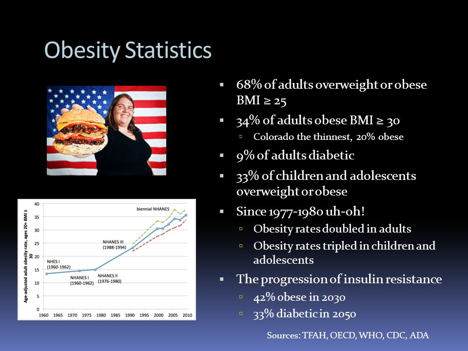 Obesity Statistics Sources: TFAH, OECD, WHO, CDC, ADA 68% of adults overweight or obese BMI 25 34% of adults obese BMI 30 Colorado the thinnest, 20% obese 9% of adults diabetic 33% of children and adolescents overweight or obese Since uh-oh.