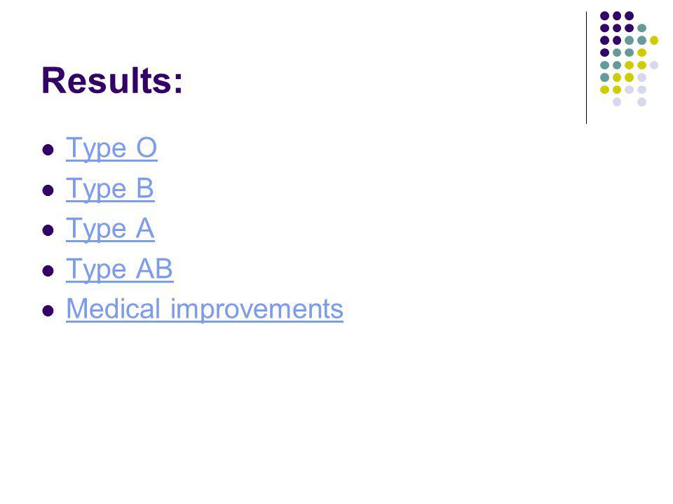 Results: Type O Type B Type A Type AB Medical improvements