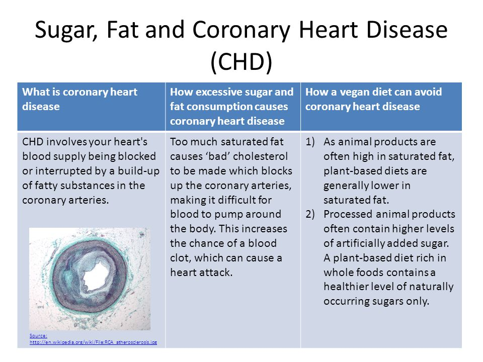 Sugar, Fat and Coronary Heart Disease (CHD) What is coronary heart disease How excessive sugar and fat consumption causes coronary heart disease How a vegan diet can avoid coronary heart disease CHD involves your heart s blood supply being blocked or interrupted by a build-up of fatty substances in the coronary arteries.