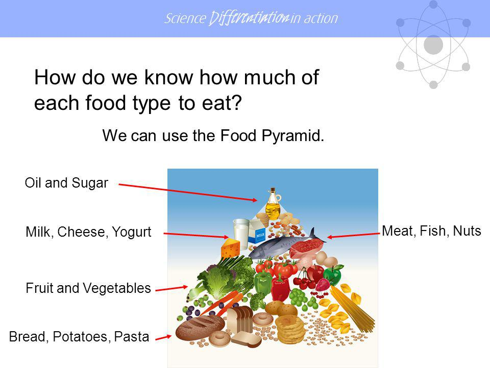 Science Differentiation in action Oil and Sugar Meat, Fish, Nuts Milk, Cheese, Yogurt Fruit and Vegetables Bread, Potatoes, Pasta We can use the Food Pyramid.