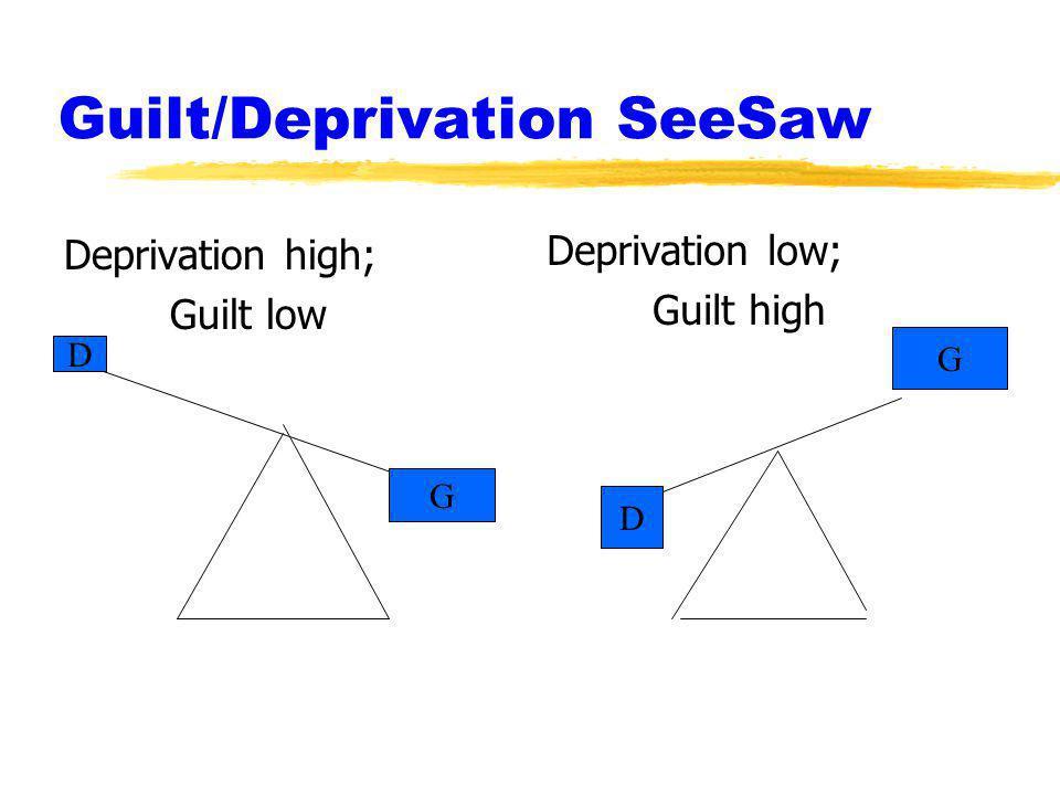Guilt/Deprivation SeeSaw Deprivation high; Guilt low Deprivation low; Guilt high D G D G