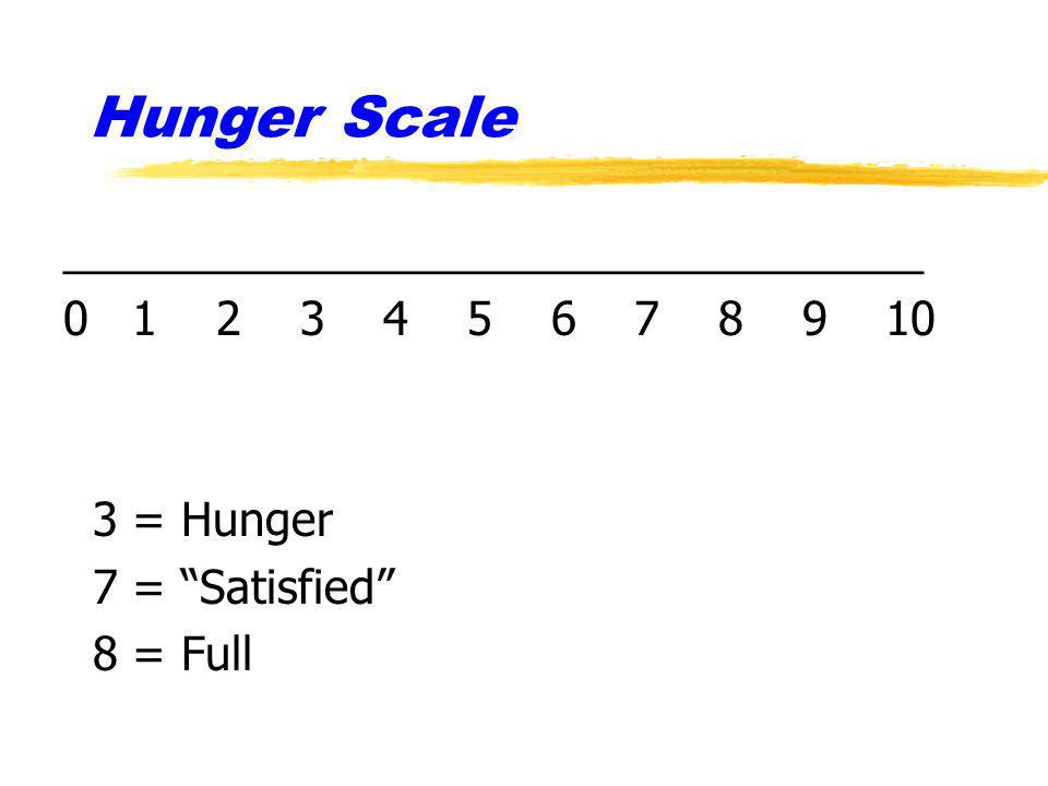 Hunger Scale __________________________________ 0 1 2 3 4 5 6 7 8 9 10 3 = Hunger 7 = Satisfied 8 = Full