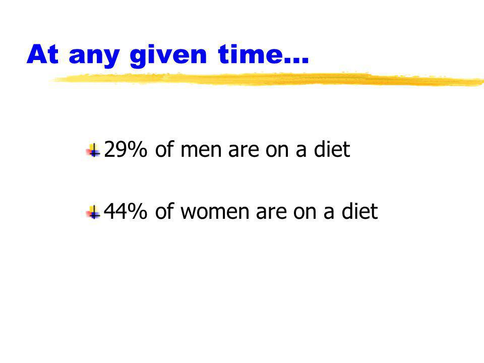 At any given time… 29% of men are on a diet 44% of women are on a diet
